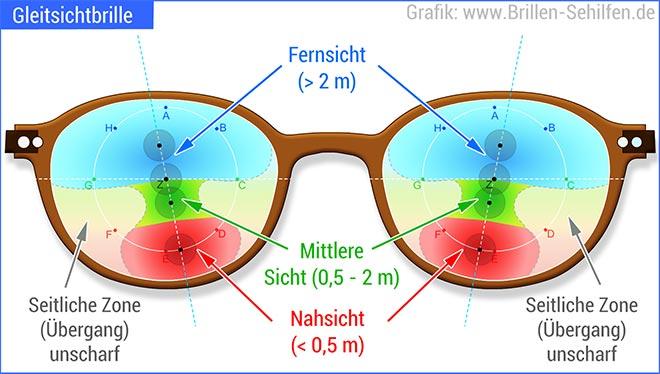 Gleitsichtbrille Neue Technologie