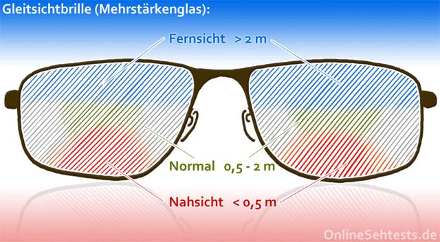 Gleitsichtbrille Glas-Zonen