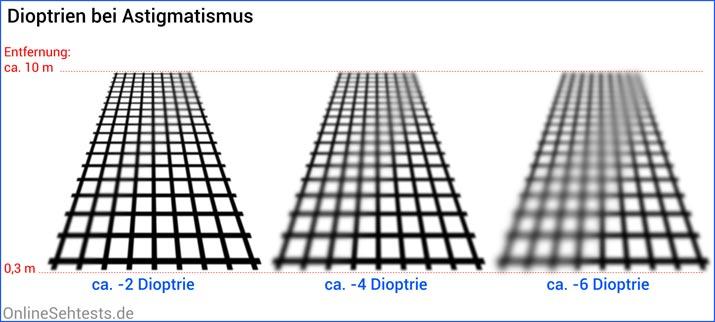 Astigmatismus Dioptrien